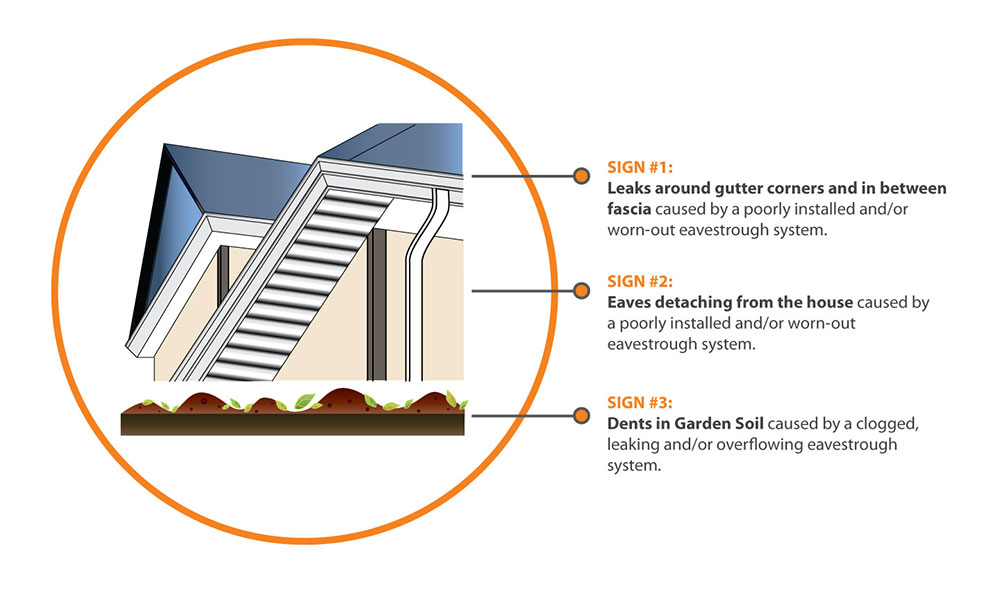 How to tell if you need a new eavestrough system