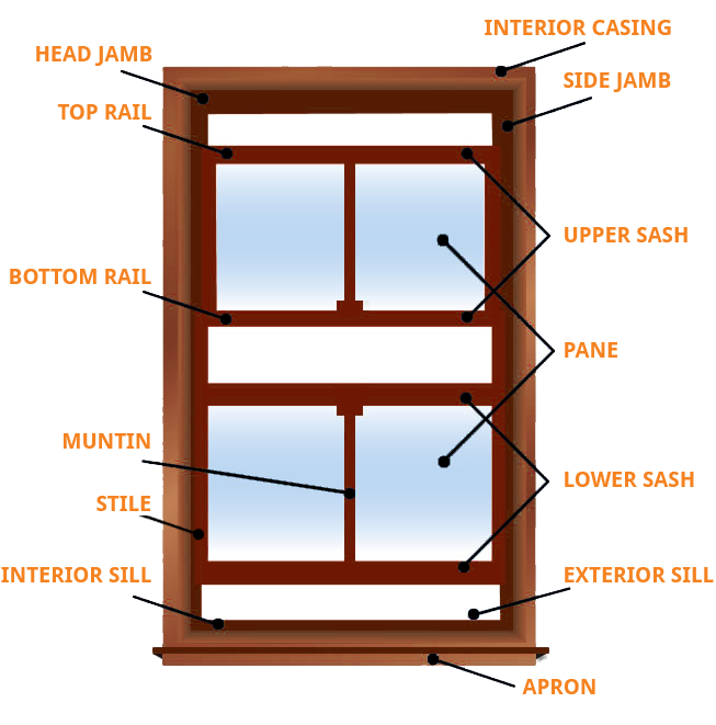 Anatomy-of-a-window
